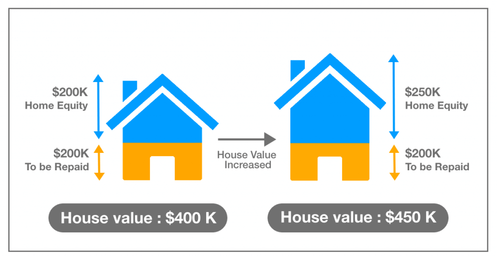 home equity meaning