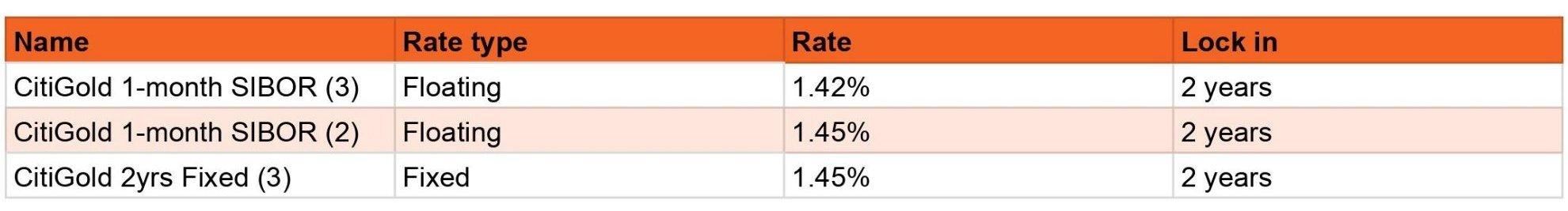 Citibank HDB Home Loan Rates