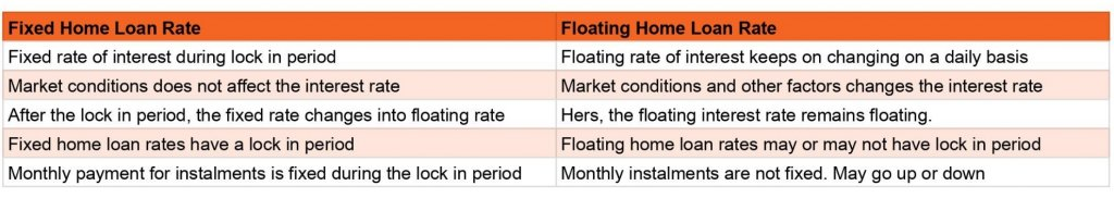 Difference between Fixed rate and Floating rate
