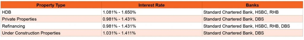 best floating interest rates offered by the banks