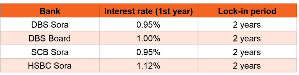 Floating interest rate table