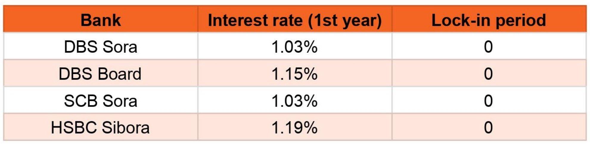 Under construction properties interest rate